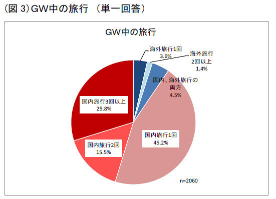 Golden Week Travel Pie Chart